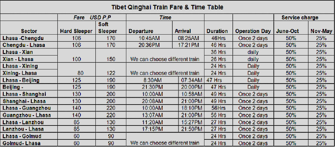 Lhasa train schedule